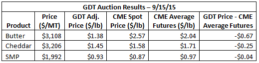 GDT Auction Results 9-15-15
