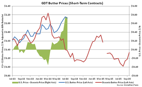 GDT Butter Prices (Short-Term Contracts) - Sept 15