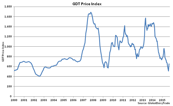 GDT Price Index - Sept 1