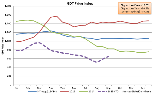 GDT Price Index2 - Sept 1