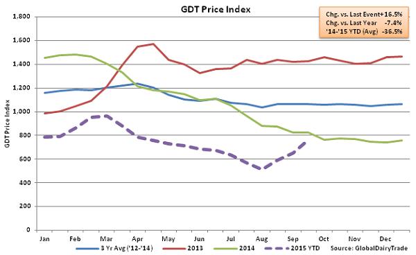 GDT Price Index2 - Sept 15