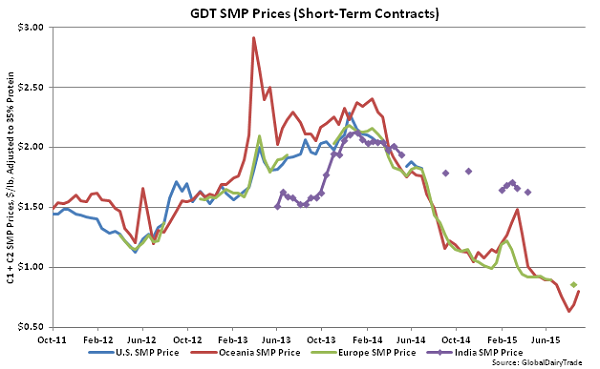GDT SMP Prices (Short-Term Contracts) - Sept 1