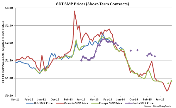 GDT SMP Prices (Short-Term Contracts) - Sept 15