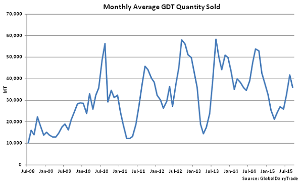 Monthly Average GDT Quantity Sold - Sept 15