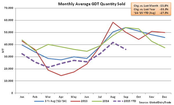 Monthly Average GDT Quantity Sold2 - Sept 15