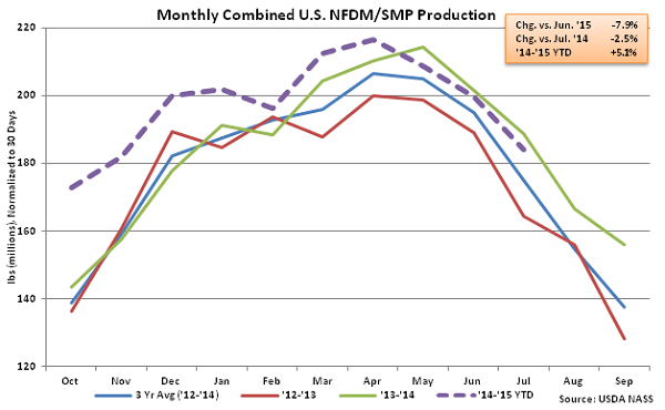 Monthly Combined US NFDM-SMP Production - Sep