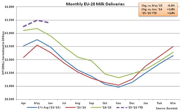 Monthly EU-28 Milk Deliveries - Aug