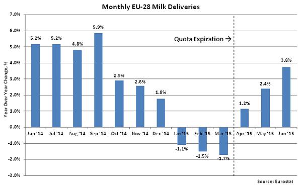 Monthly EU-28 Milk Deliveries2 - Aug