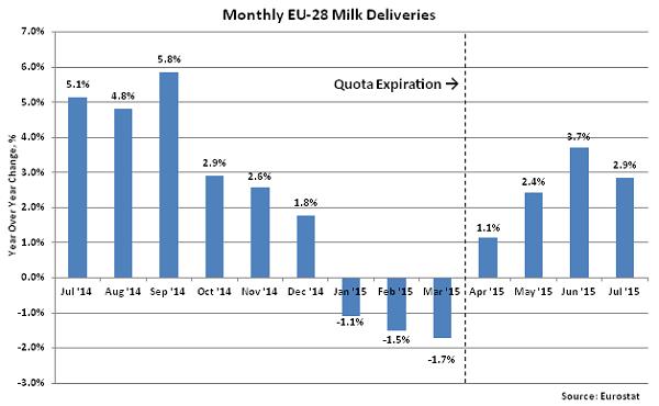 Monthly EU-28 Milk Deliveries2 - Sep