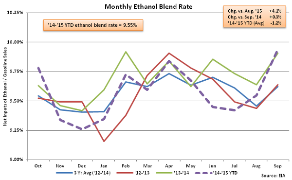 Monthly Ethanol Blend Rate 9-10-15