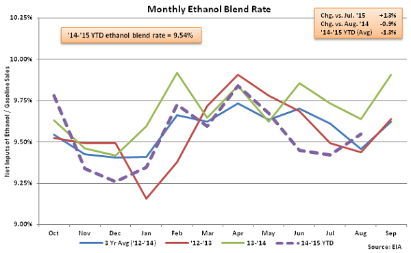 Monthly Ethanol Blend Rate 9-2-15
