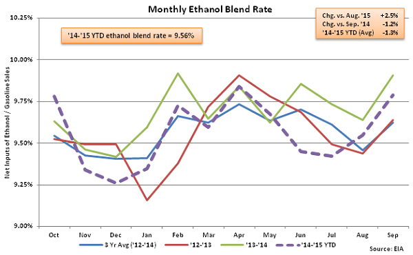 Monthly Ethanol Blend Rate 9-30-15