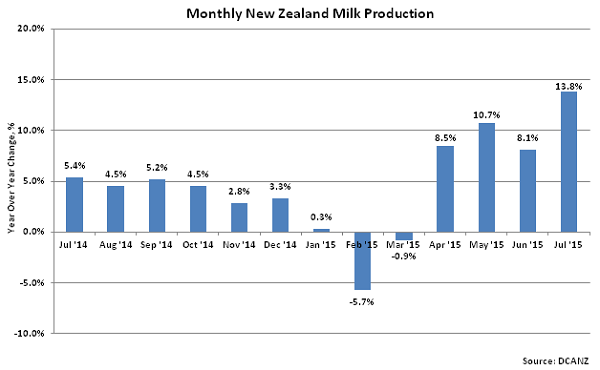 Monthly New Zealand Milk Production2 - Sep