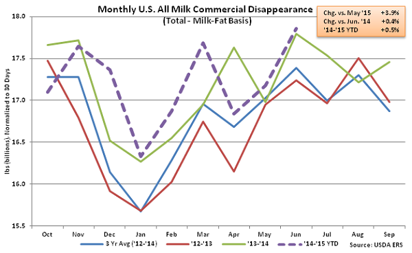 Monthly US All Milk Commercial Disappearance - Aug