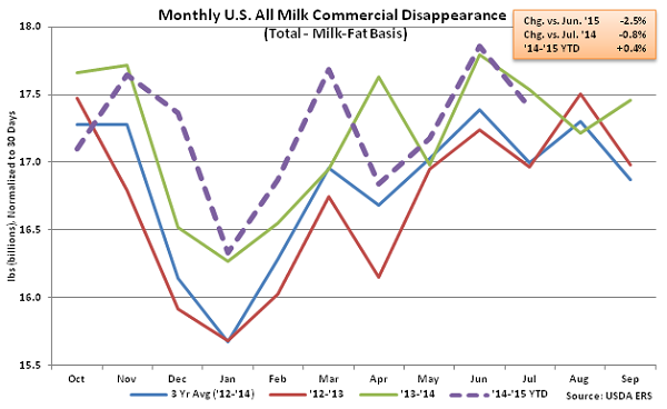 Monthly US All Milk Commercial Disappearance - Sep