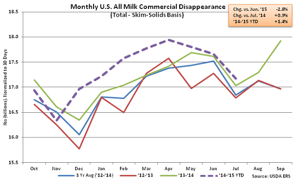 Monthly US All Milk Commercial Disappearance2 - Sep