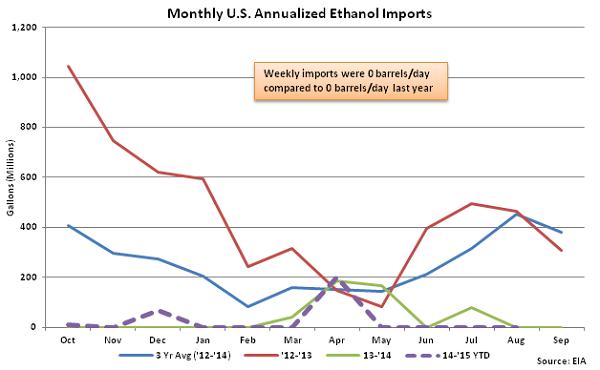 Monthly US Annualized Ethanol Imports 8-26-15