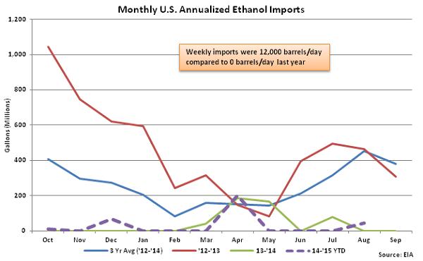 Monthly US Annualized Ethanol Imports 9-2-15