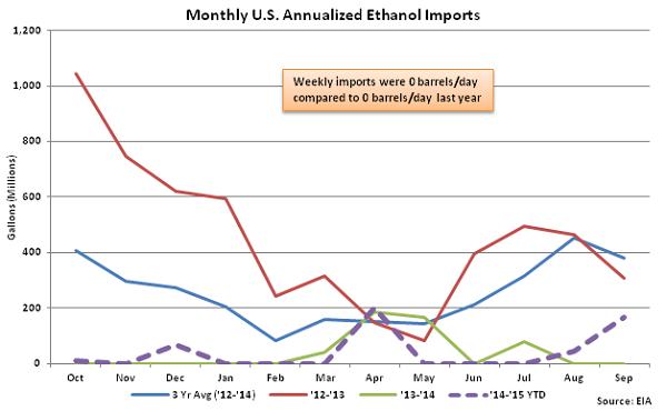 Monthly US Annualized Ethanol Imports 9-30-15