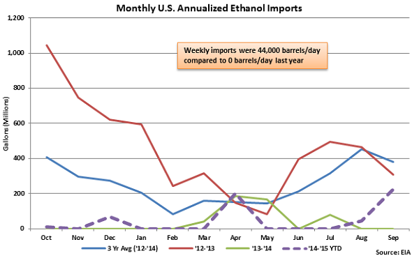 Monthly US Annualized Ethanol Imports - Sep 23