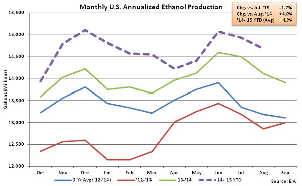 Monthly US Annualized Ethanol Production 9-2-15