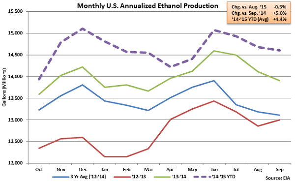 Monthly US Annualized Ethanol Production - Sep 23