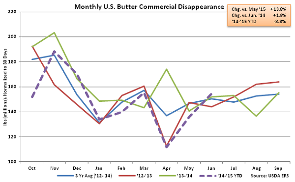 Monthly US Butter Commercial Disappearance - Aug