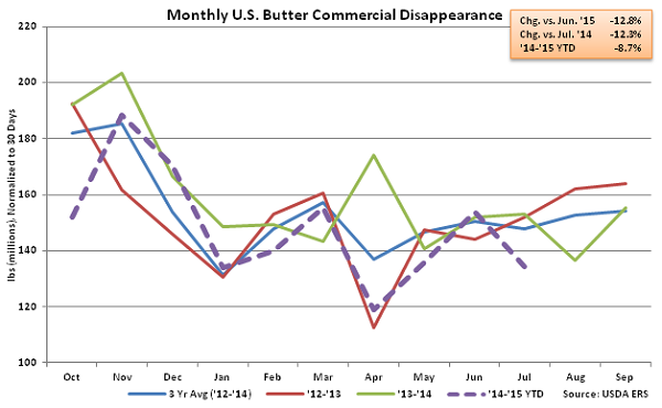 Monthly US Butter Commercial Disappearance - Sep
