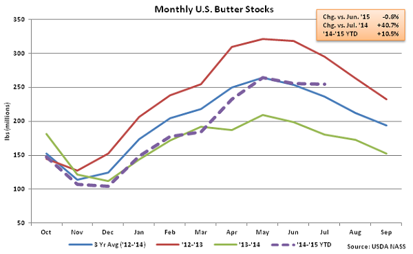 Monthly US Butter Stocks - Aug