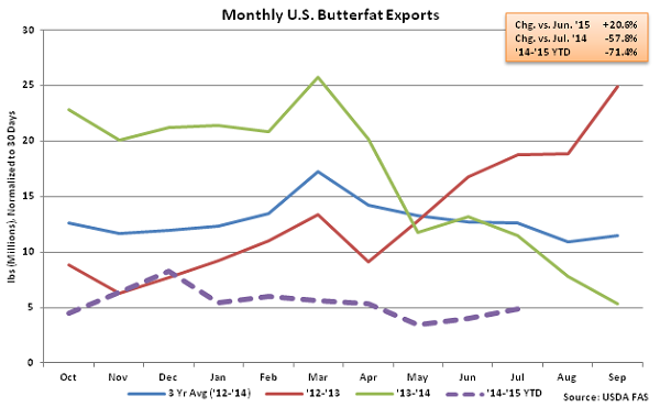 Monthly US Butterfat Exports - Sep