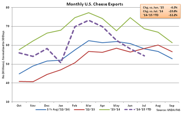 Monthly US Cheese Exports - Sep