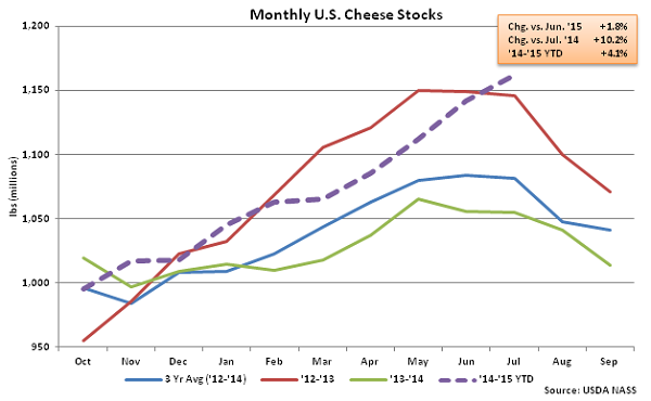 Monthly US Cheese Stocks - Aug
