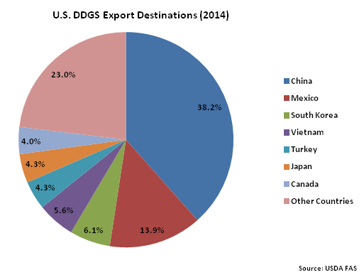 Monthly US DDGS Export Destinations 2014 - Sep