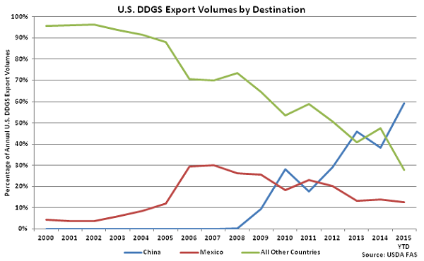 Monthly US DDGS Export Volumes by Destination - Sep