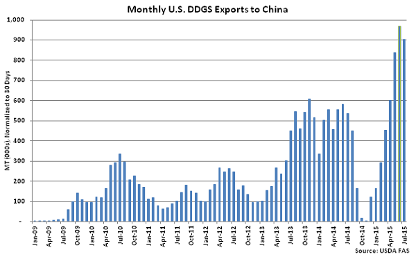 Monthly US DDGS Exports to China - Sep