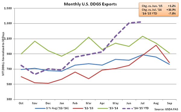 Monthly US DDGS Exports2 - Sep