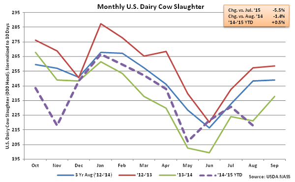 Monthly US Dairy Cow Slaughter - Sep