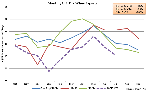 Monthly US Dry Whey Exports - Sep