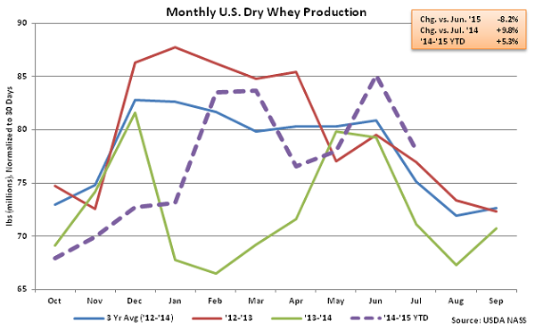 Monthly US Dry Whey Production - Sep