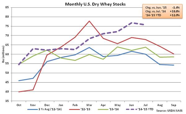 Monthly US Dry Whey Stocks - Sep