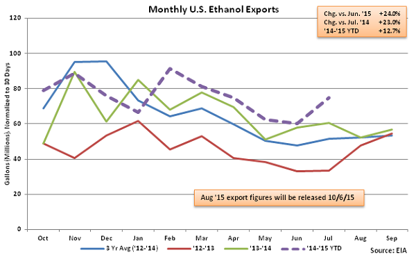 Monthly US Ethanol Exports 9-16-15