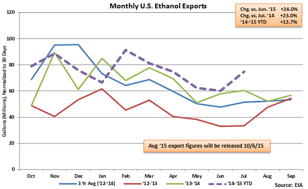 Monthly US Ethanol Exports - Sep 23