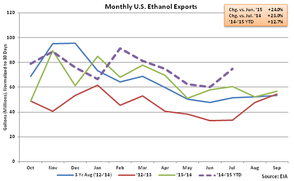 Monthly US Ethanol Exports - Sep