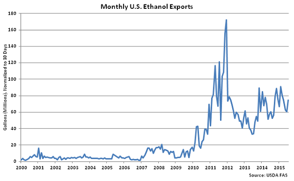 Monthly US Ethanol Exports2 - Sep