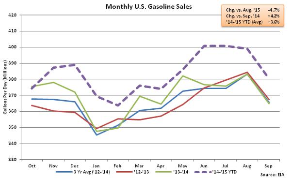Monthly US Gasoline Sales 9-30-15