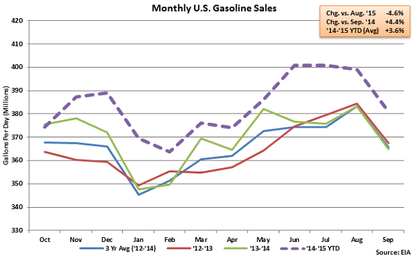 Monthly US Gasoline Sales - Sep 23
