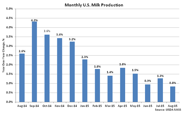 Monthly US Milk Production2 - Sep