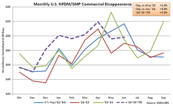 Monthly US NFDM-SMP Commercial Disappearance - Aug
