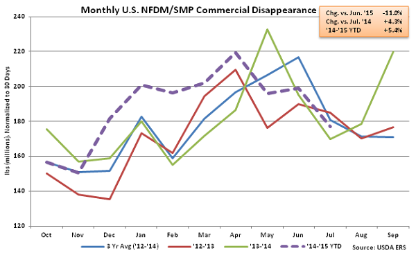 Monthly US NFDM-SMP Commercial Disappearance - Sep