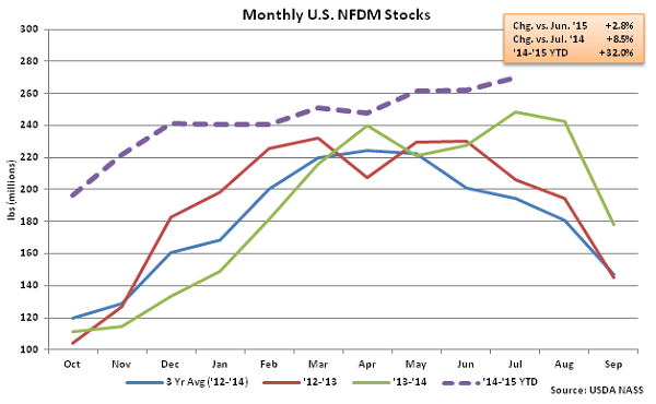 Monthly US NFDM Stocks - Sep